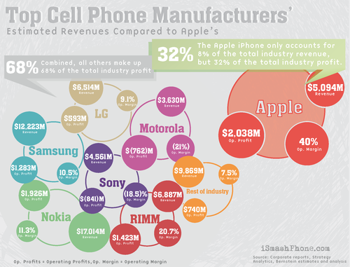 Apple_and_The_Cell_Phone_Industry_Infographic